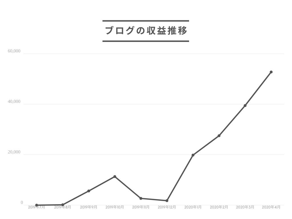 ブログの収益推移